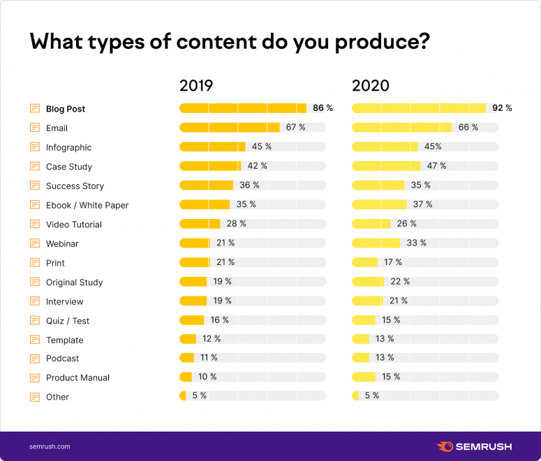 Content Marketing and Conversion rates